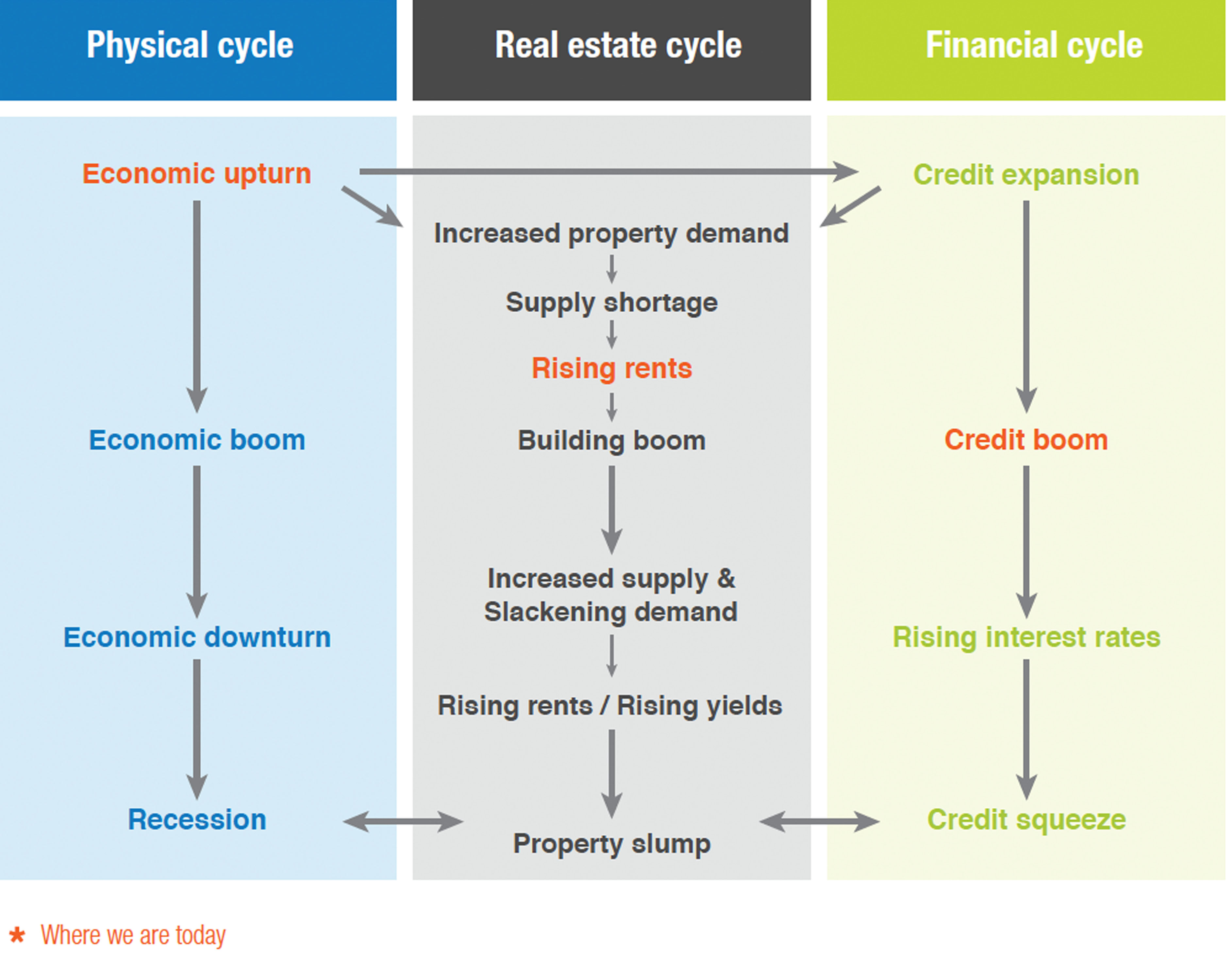Physical and Financial cycle affects on the Real Estate market