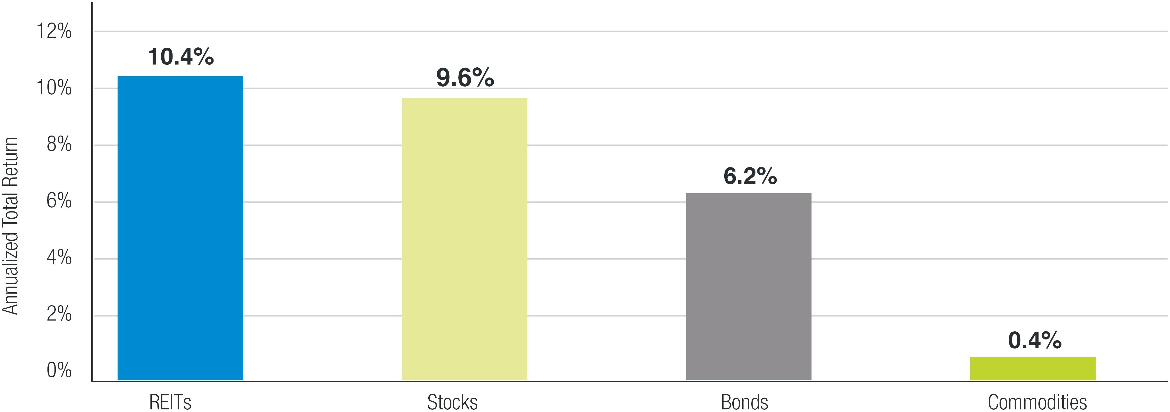 REITs outperform other major asset classes