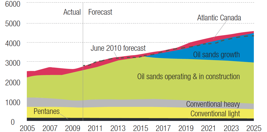 Canadian Oil Sands & Conventional Production Chart