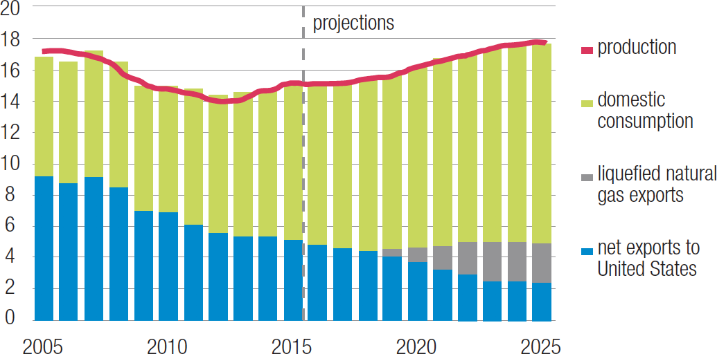 Canadian Natural Gas Production, Demand and Exports, 2005-25