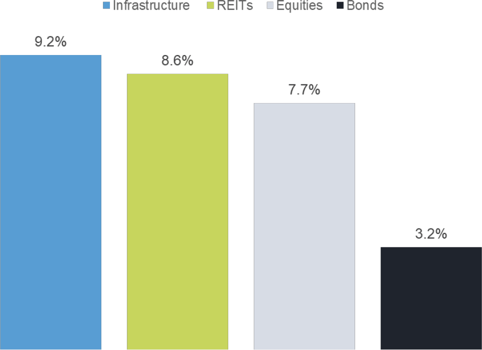 Chart - Global Asset Class Total Returns