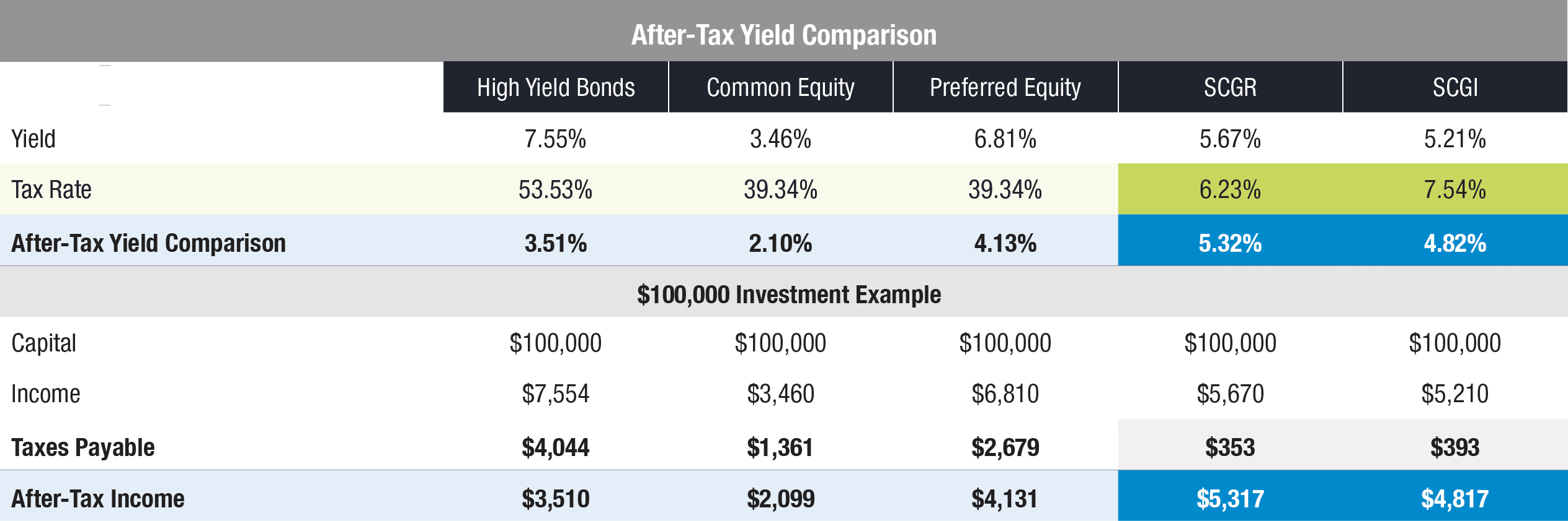 Table - After-Tax Yield Comparison