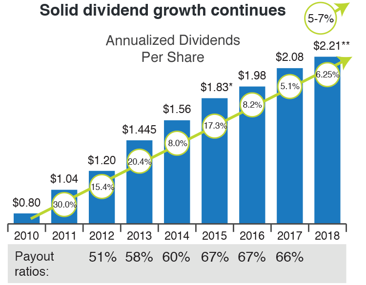 Image - Solid dividend growth continues