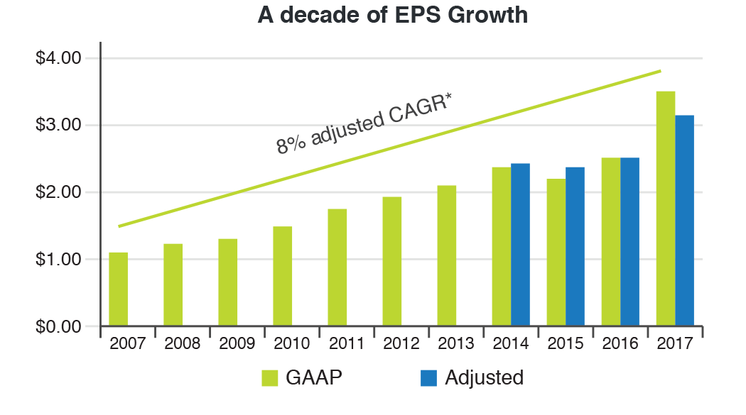 Image - A decade of EPS Growth